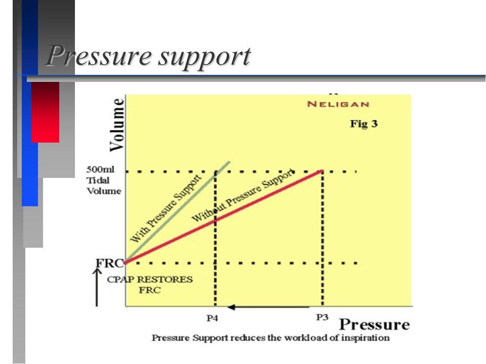 Pressure support