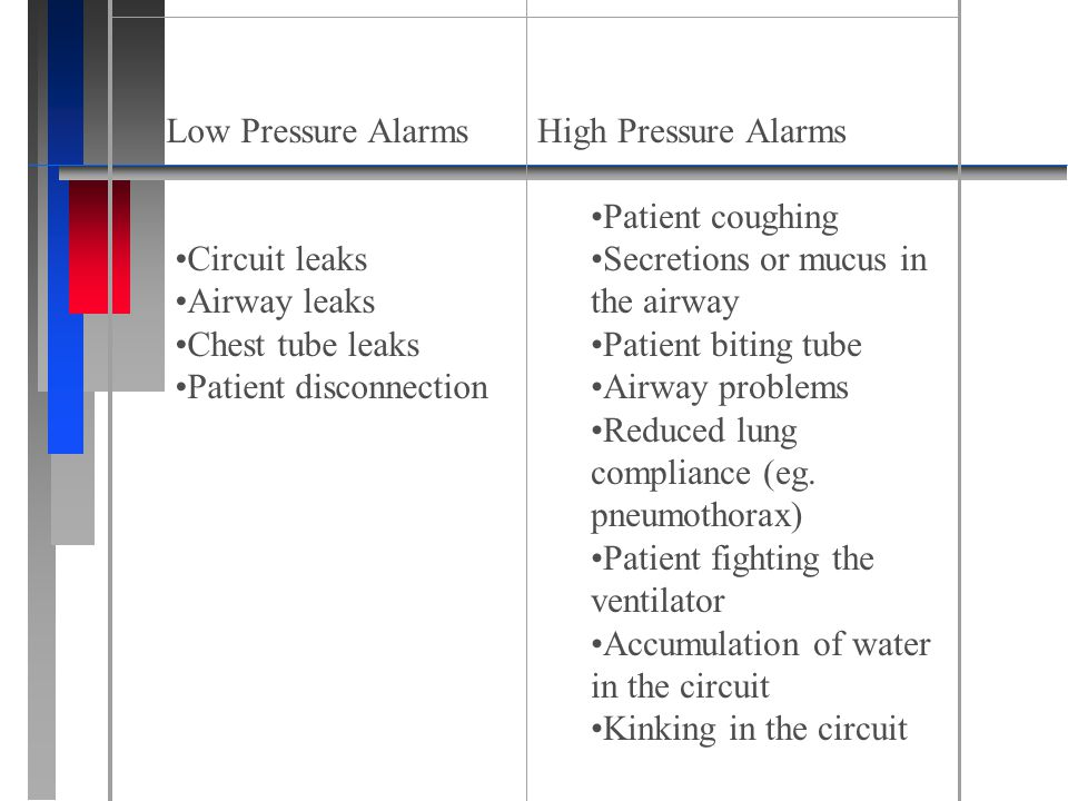 Low Pressure Alarms Circuit leaks Airway leaks Chest tube leaks Patient disconnection High Pressure Alarms.