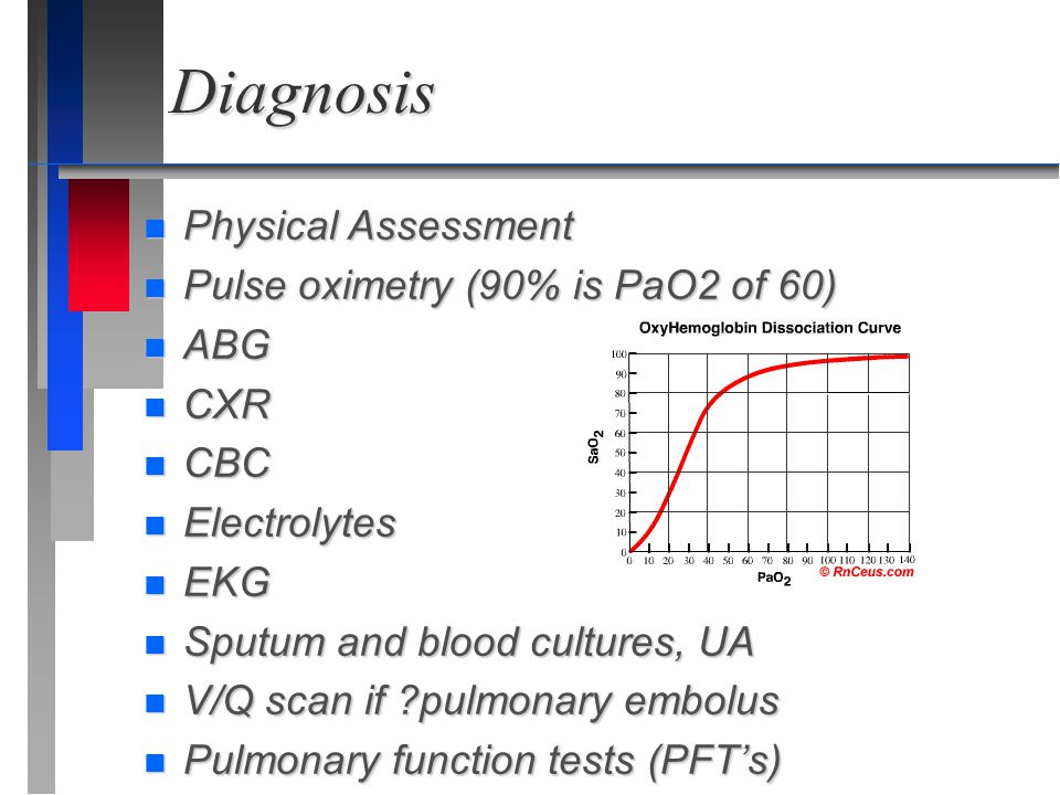 Diagnosis Physical Assessment Pulse oximetry (90% is PaO2 of 60) ABG
