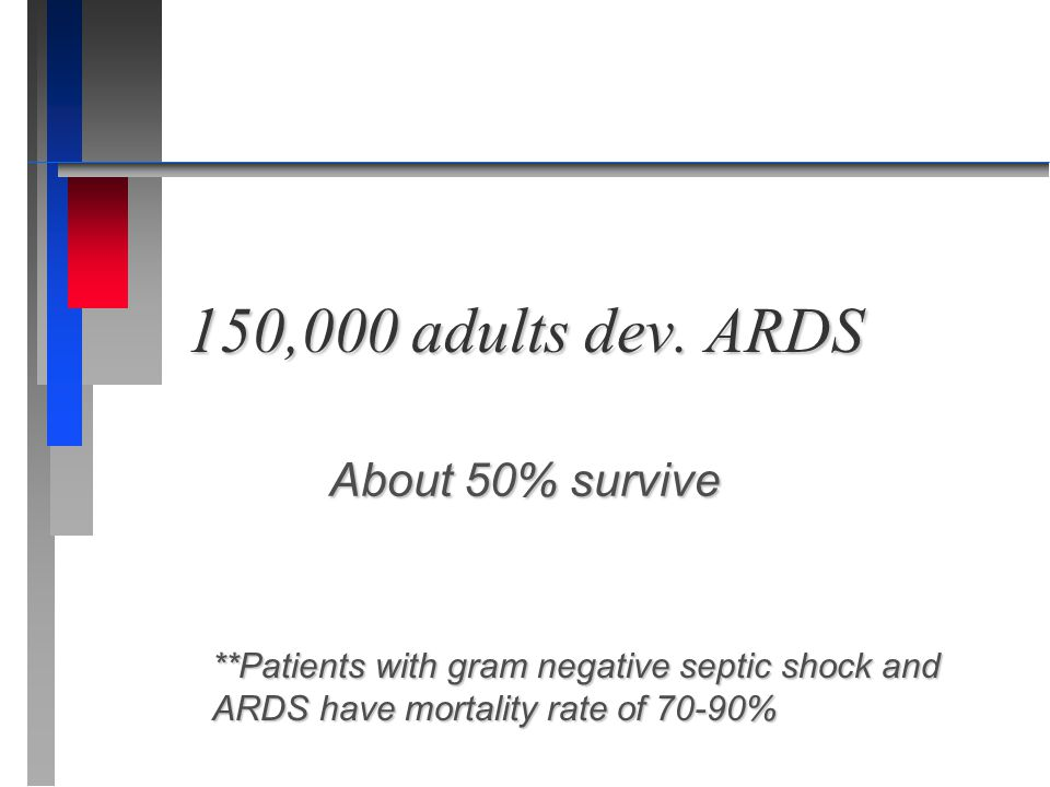 150,000 adults dev. ARDS About 50% survive
