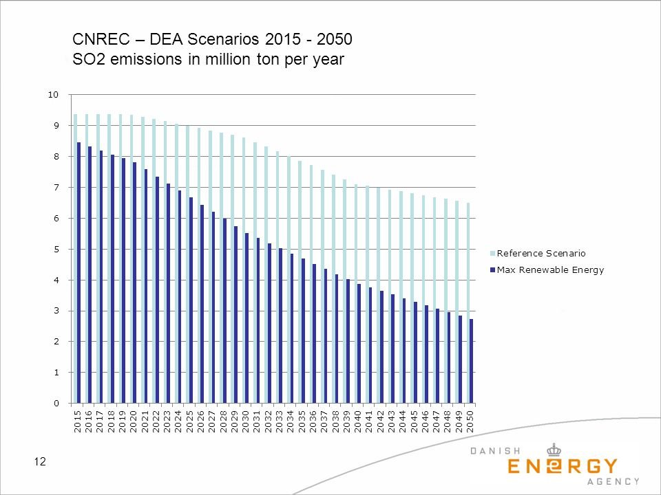 CNREC – DEA Scenarios 2015 - 2050 SO2 emissions in million ton per year