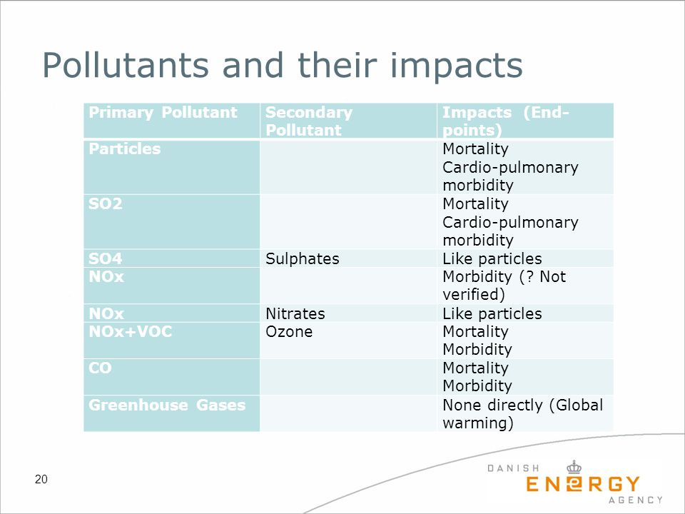 Pollutants and their impacts