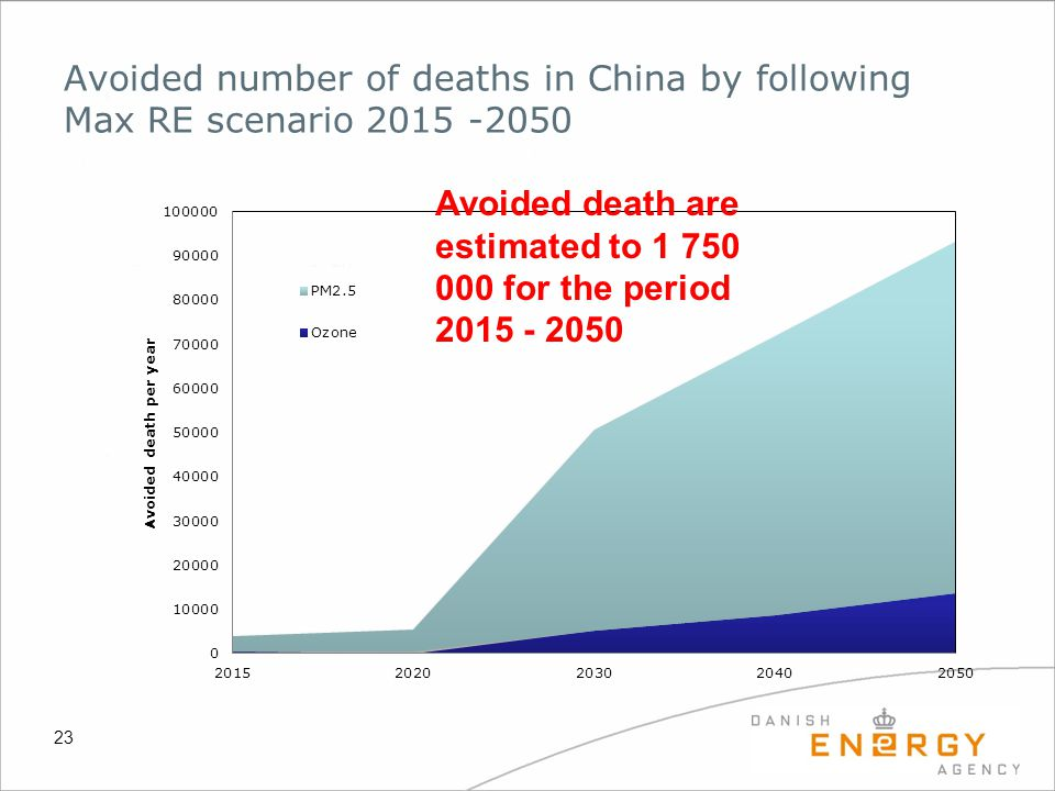 Avoided number of deaths in China by following Max RE scenario 2015 -2050