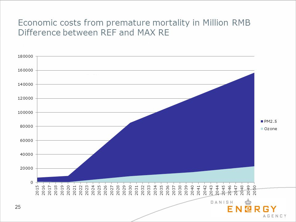 Economic costs from premature mortality in Million RMB Difference between REF and MAX RE