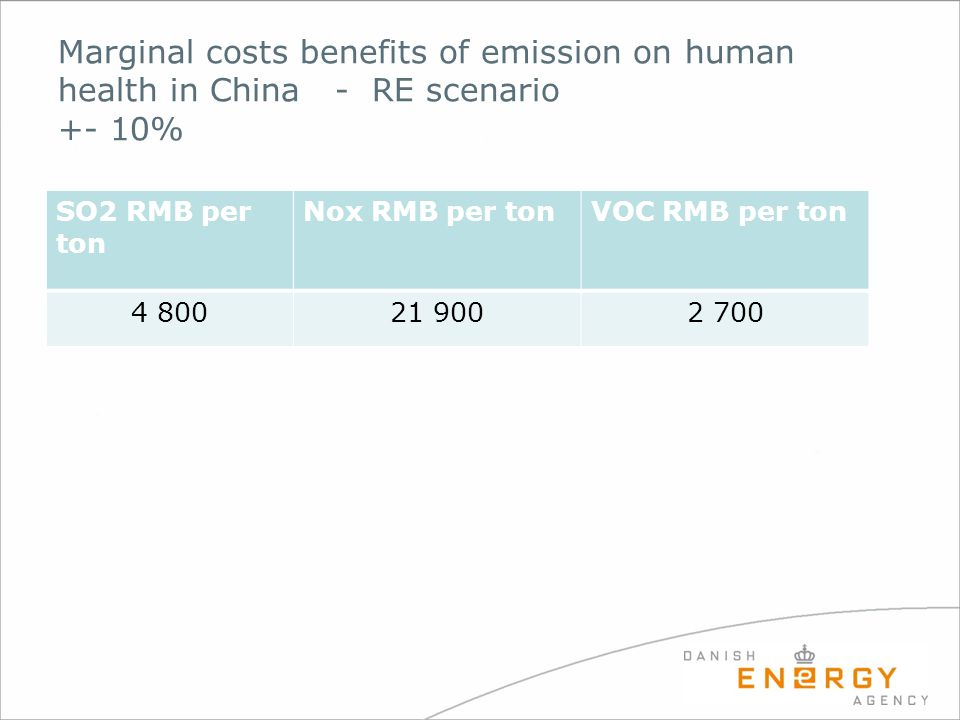 Marginal costs benefits of emission on human health in China - RE scenario +- 10%