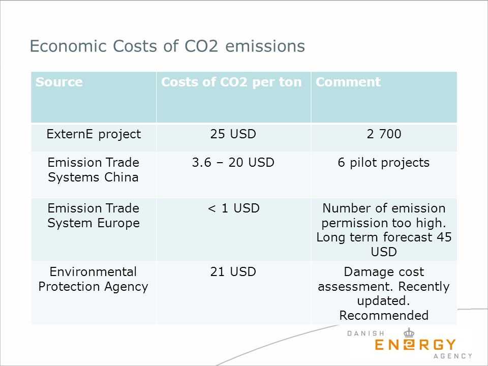 Economic Costs of CO2 emissions