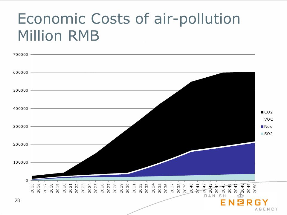 Economic Costs of air-pollution Million RMB