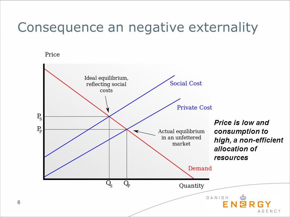 Consequence an negative externality