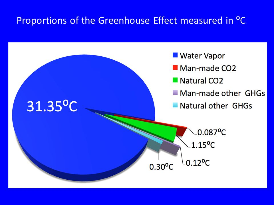 Proportions of the Greenhouse Effect measured in ⁰C