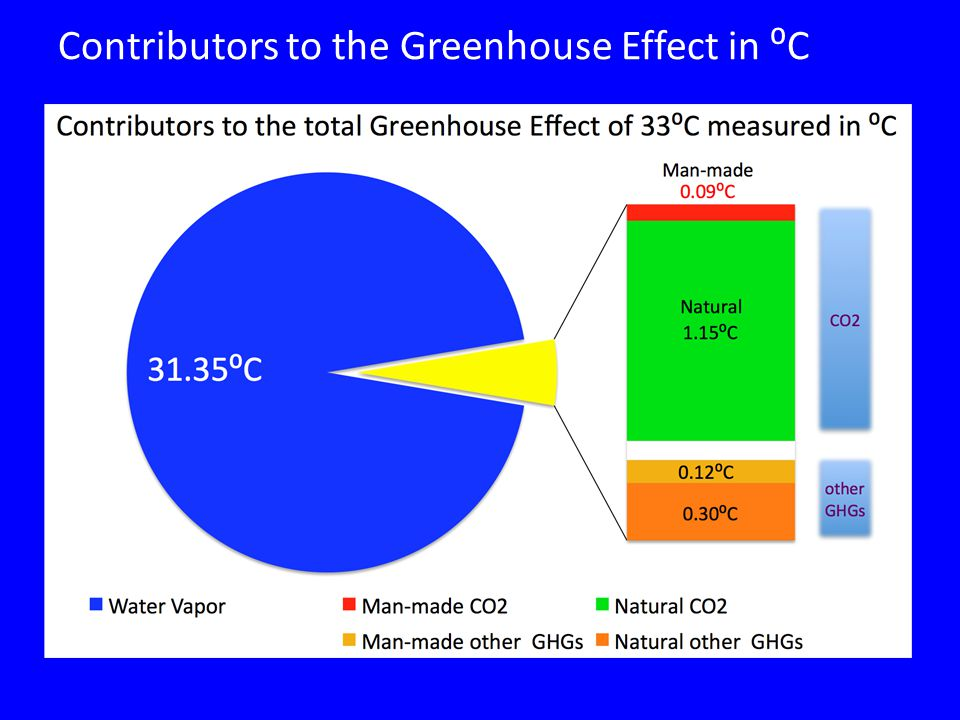 Contributors to the Greenhouse Effect in ⁰C
