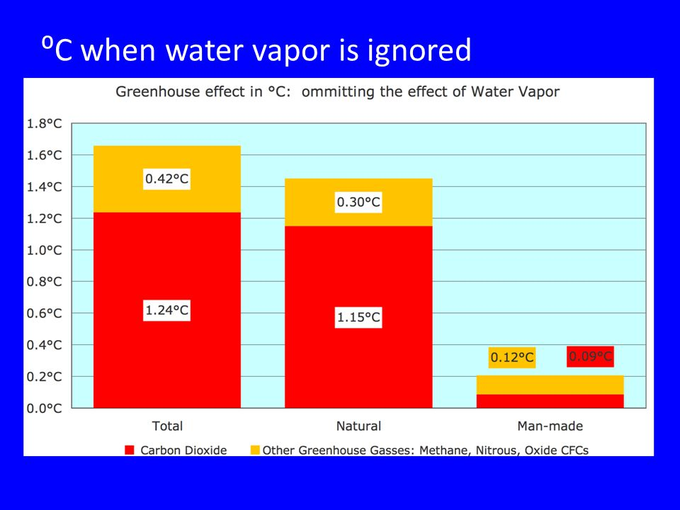 ⁰C when water vapor is ignored