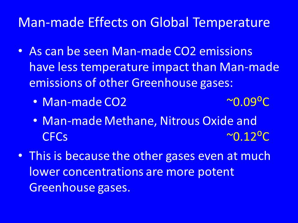 Man-made Effects on Global Temperature