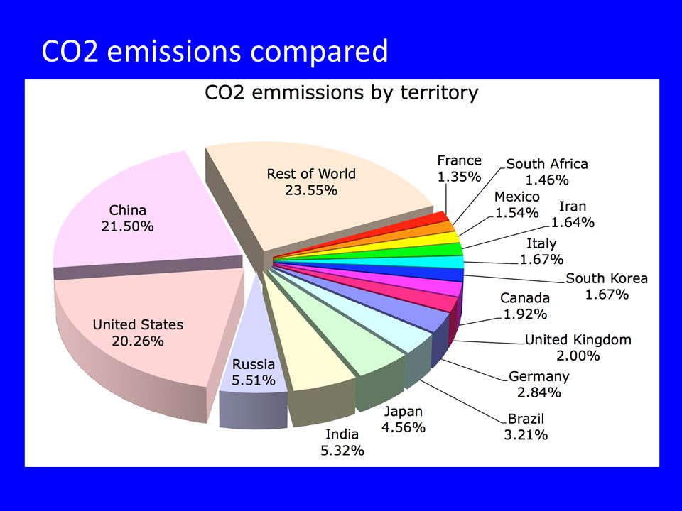 CO2 emissions compared