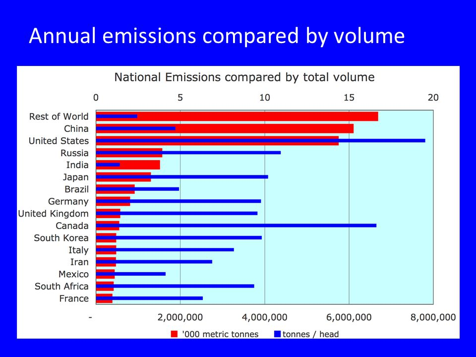 Annual emissions compared by volume