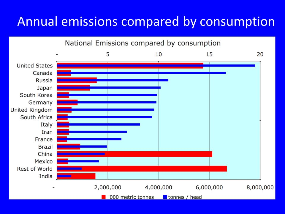 Annual emissions compared by consumption