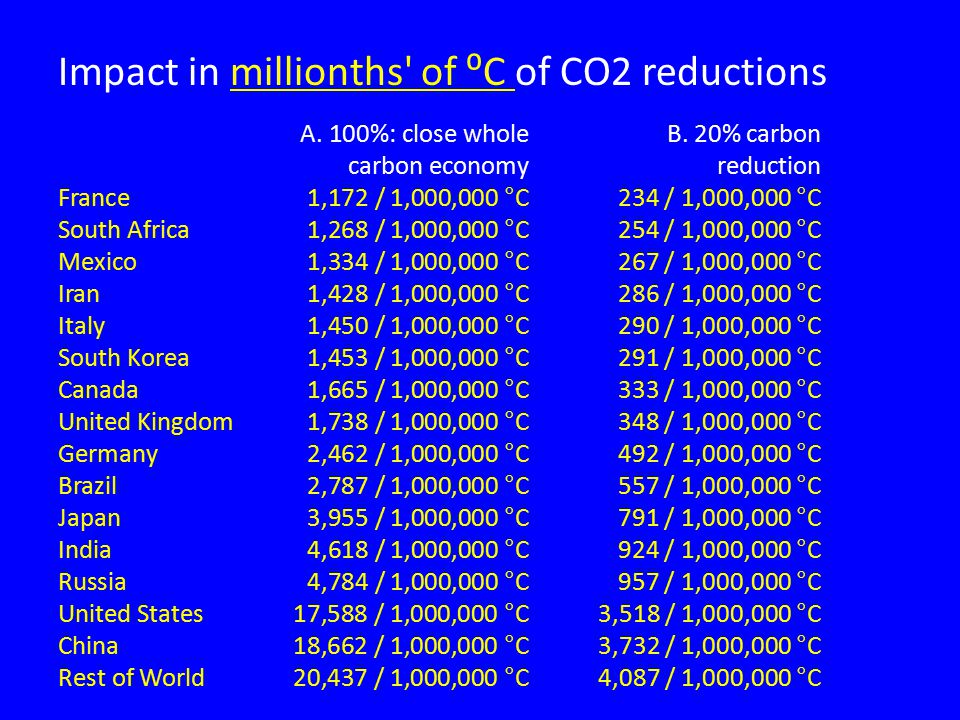 Impact in millionths of ⁰C of CO2 reductions