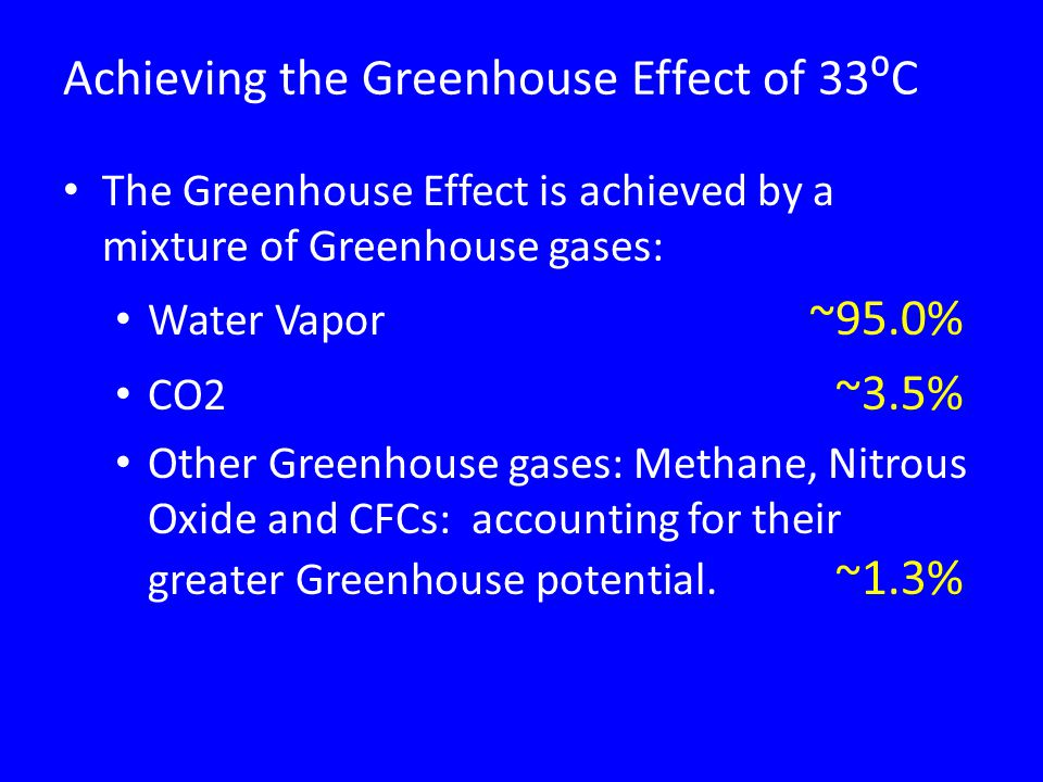 Achieving the Greenhouse Effect of 33⁰C