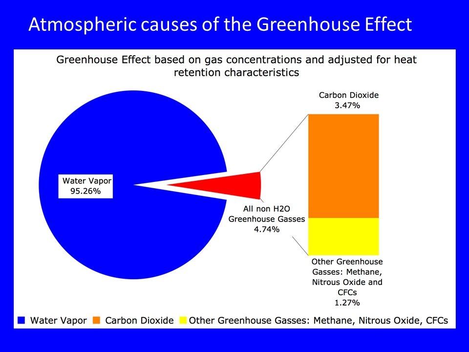 Atmospheric causes of the Greenhouse Effect