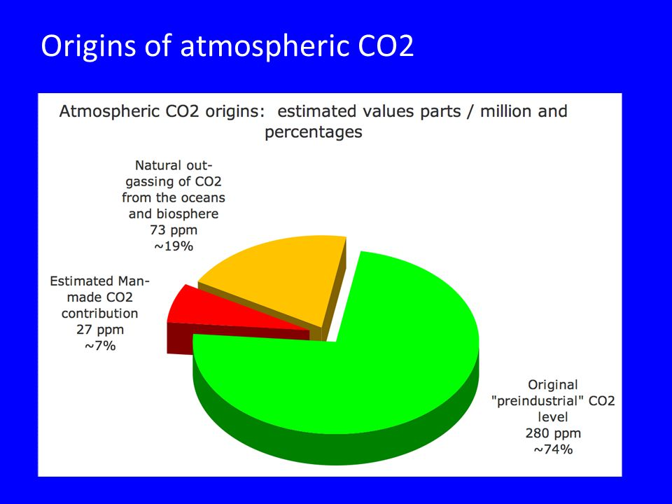 Origins of atmospheric CO2