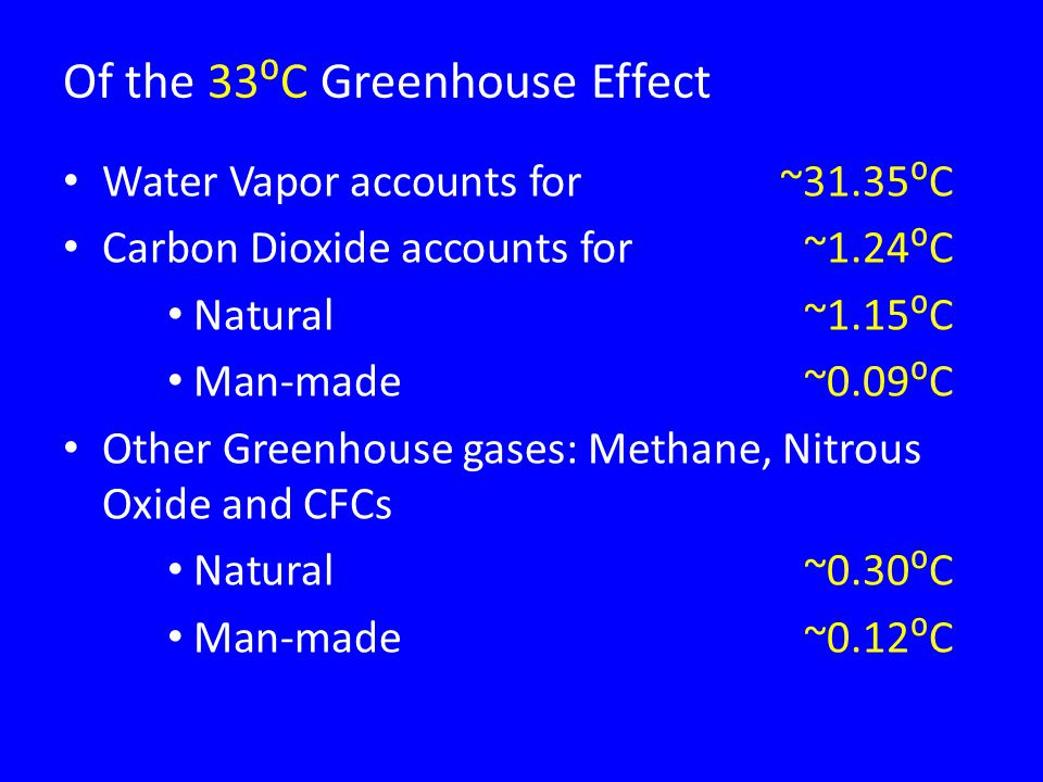 Of the 33⁰C Greenhouse Effect