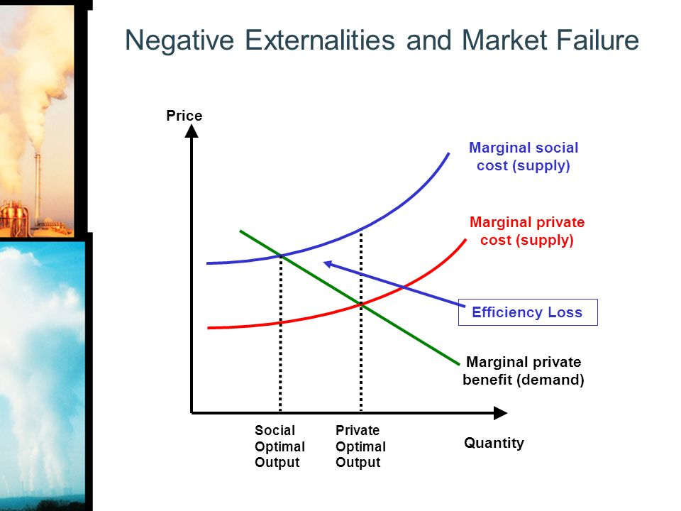 Negative Externalities and Market Failure