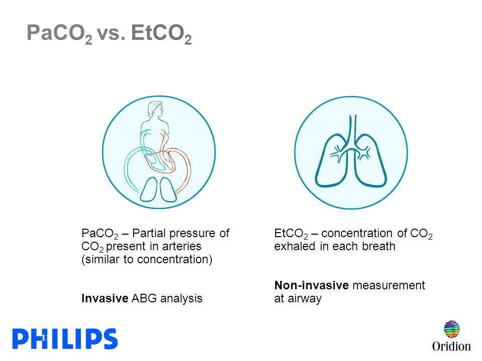 PaCO2 vs. EtCO2 PaCO2 – Partial pressure of CO2 present in arteries (similar to concentration) Invasive ABG analysis.