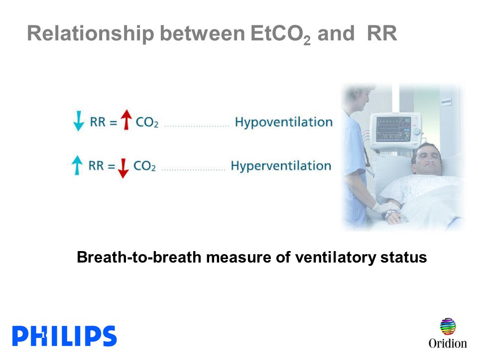 Relationship between EtCO2 and RR