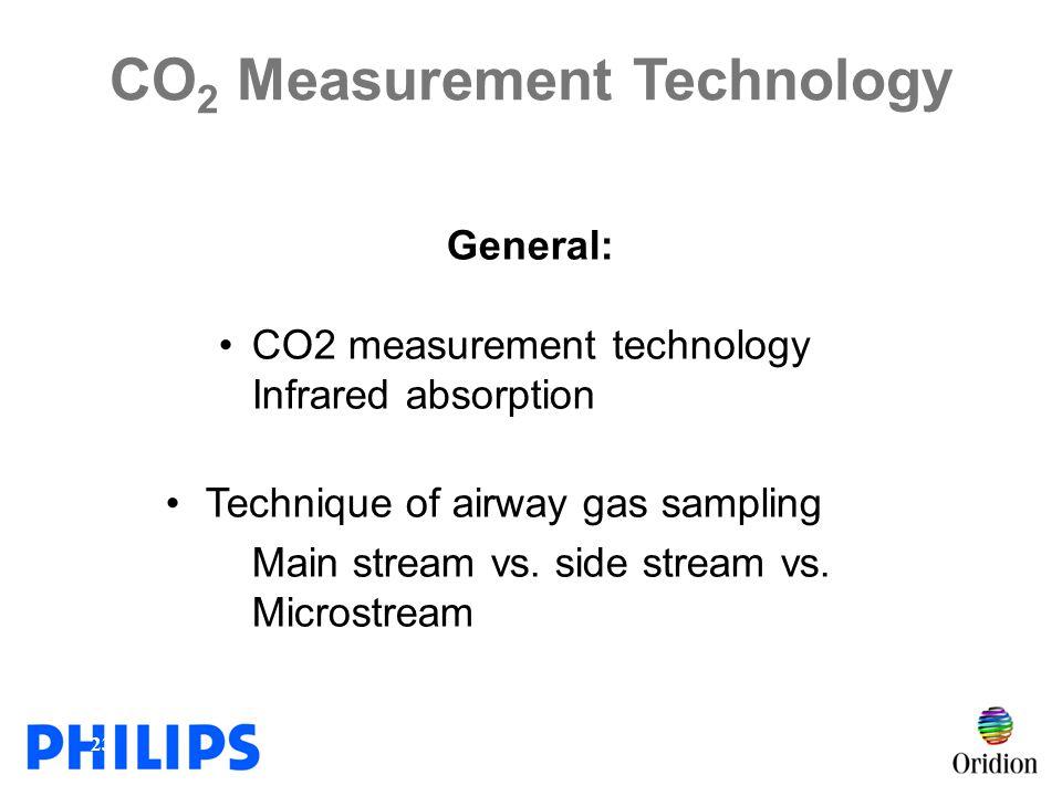 CO2 Measurement Technology