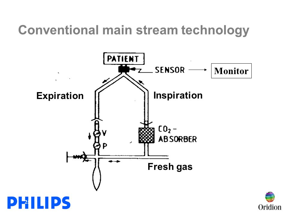 Conventional main stream technology