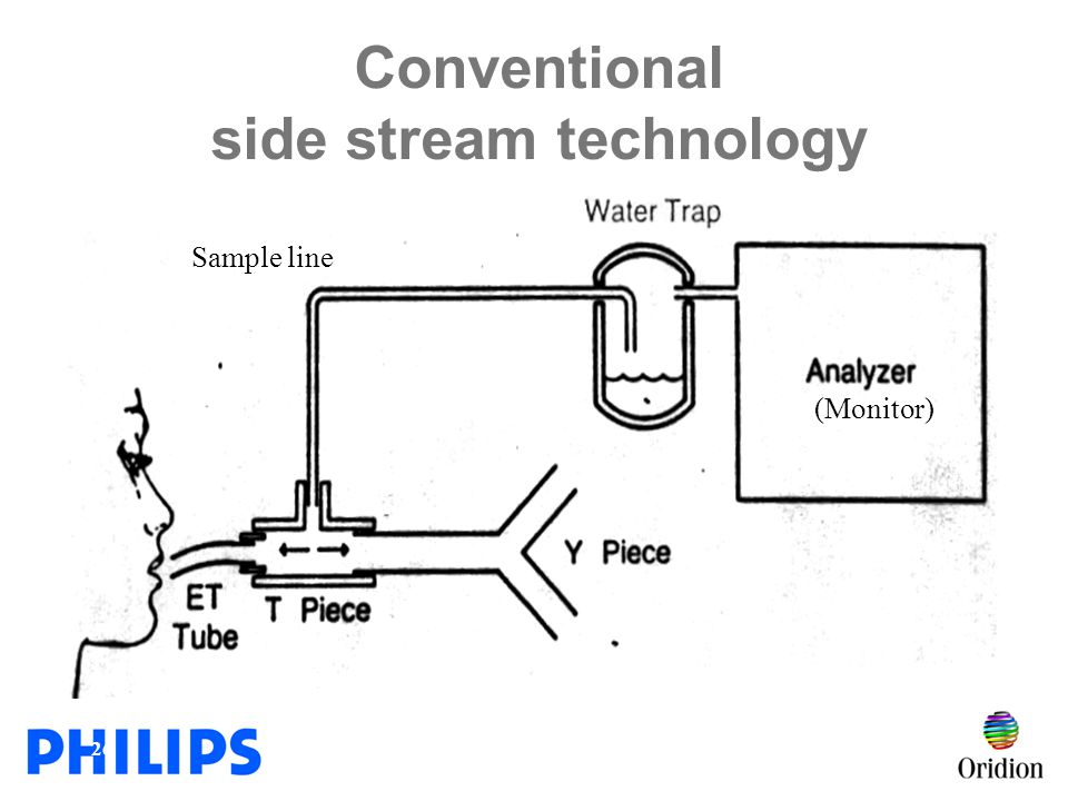 Conventional side stream technology