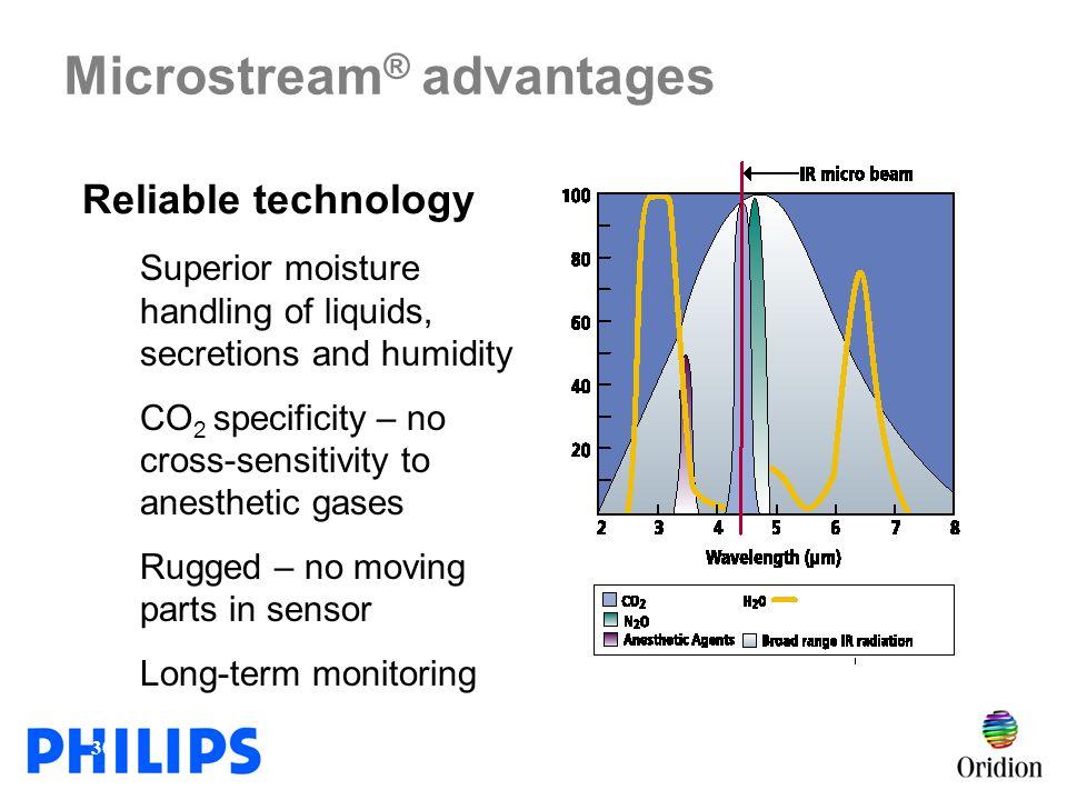 Microstream® advantages
