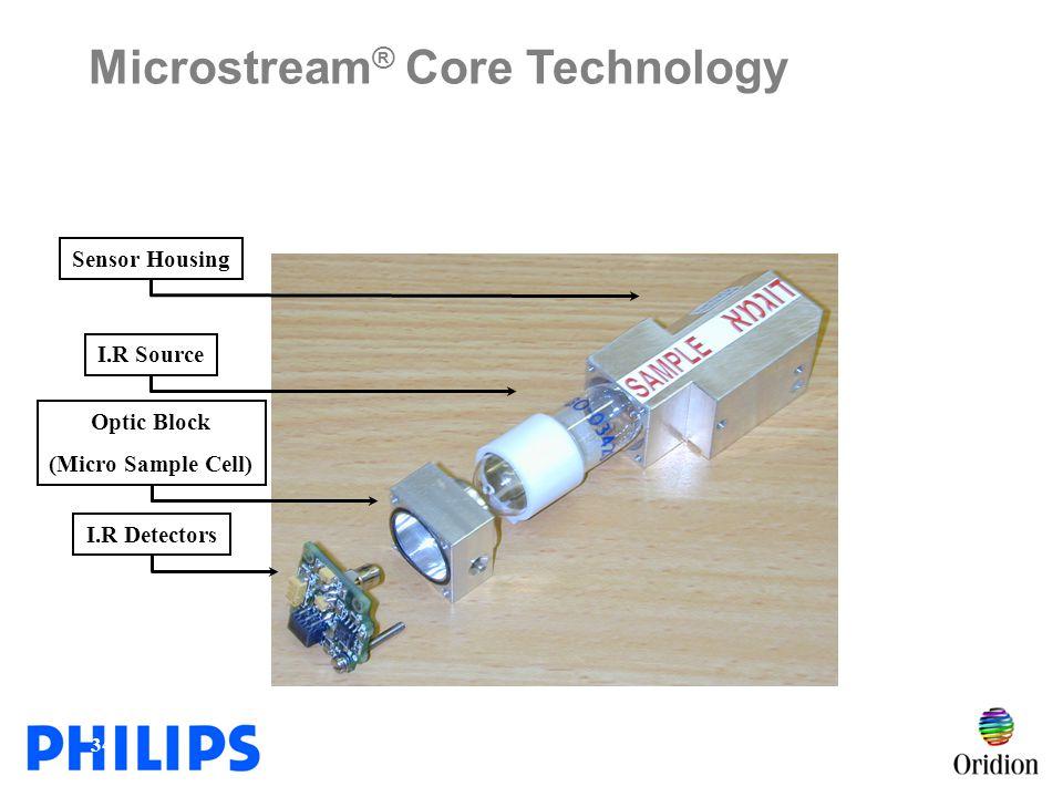 Microstream® Core Technology