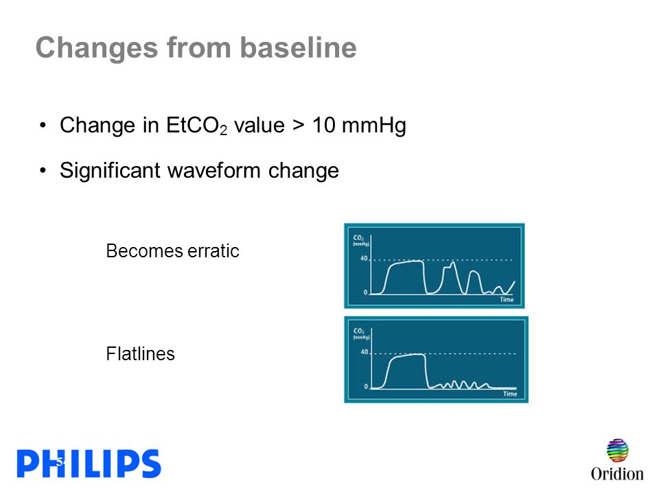 Changes from baseline Change in EtCO2 value > 10 mmHg