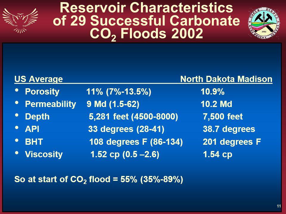 Reservoir Characteristics of 29 Successful Carbonate CO2 Floods 2002