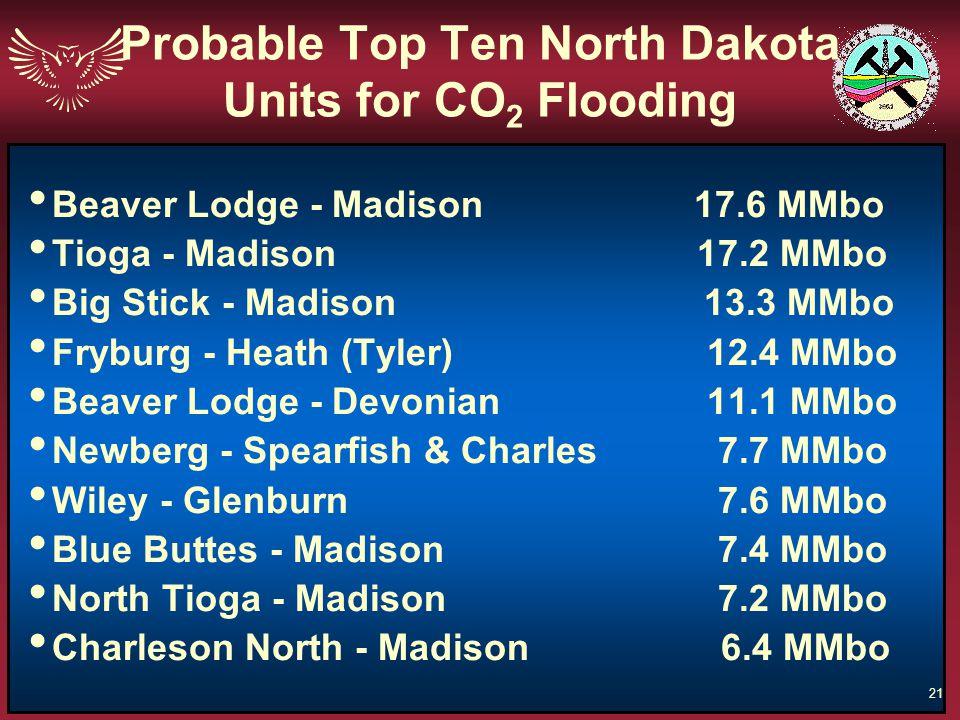 Probable Top Ten North Dakota Units for CO2 Flooding