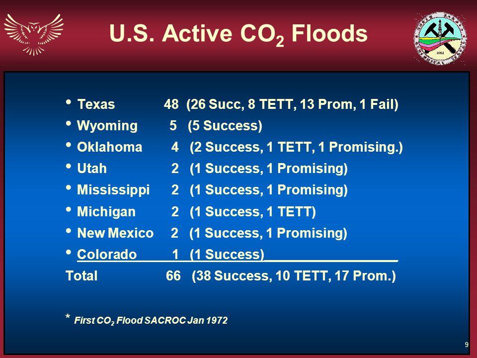 U.S. Active CO2 Floods Texas 48 (26 Succ, 8 TETT, 13 Prom, 1 Fail)