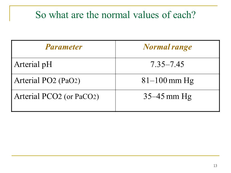 So what are the normal values of each