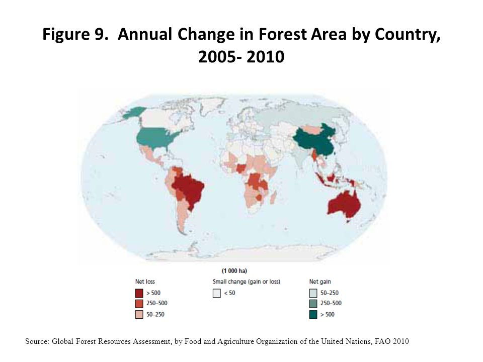 Figure 9. Annual Change in Forest Area by Country, 2005- 2010