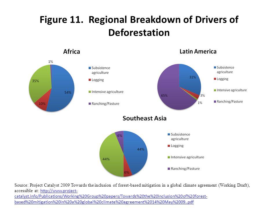 Figure 11. Regional Breakdown of Drivers of Deforestation