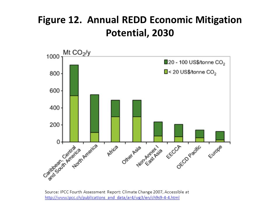 Figure 12. Annual REDD Economic Mitigation Potential, 2030