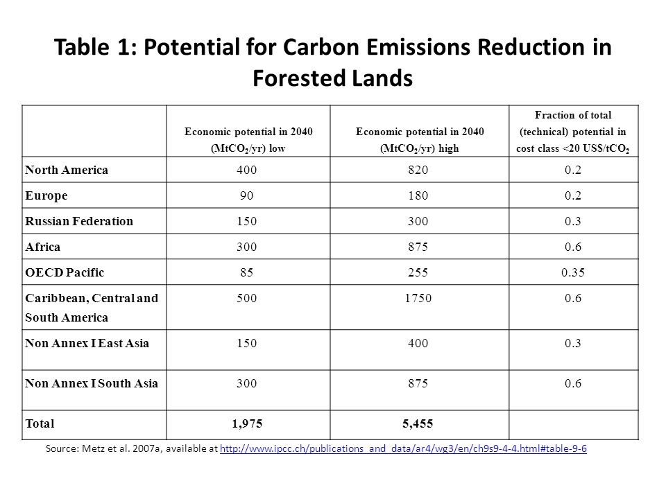 Table 1: Potential for Carbon Emissions Reduction in Forested Lands