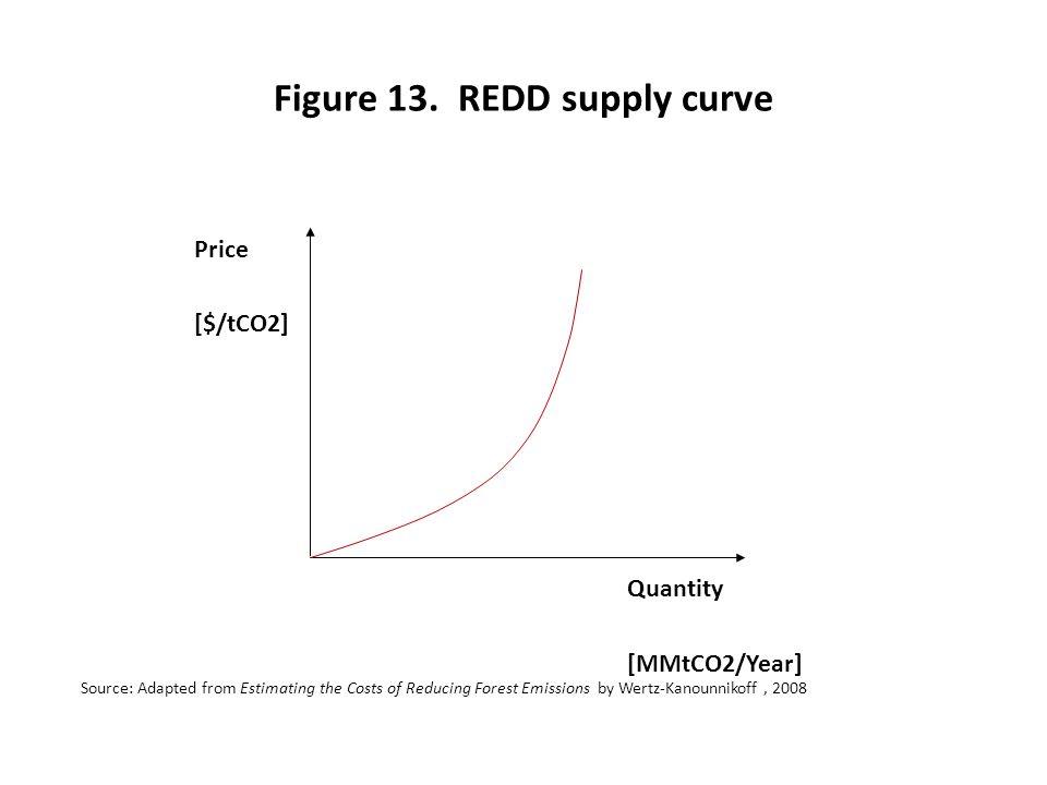 Figure 13. REDD supply curve