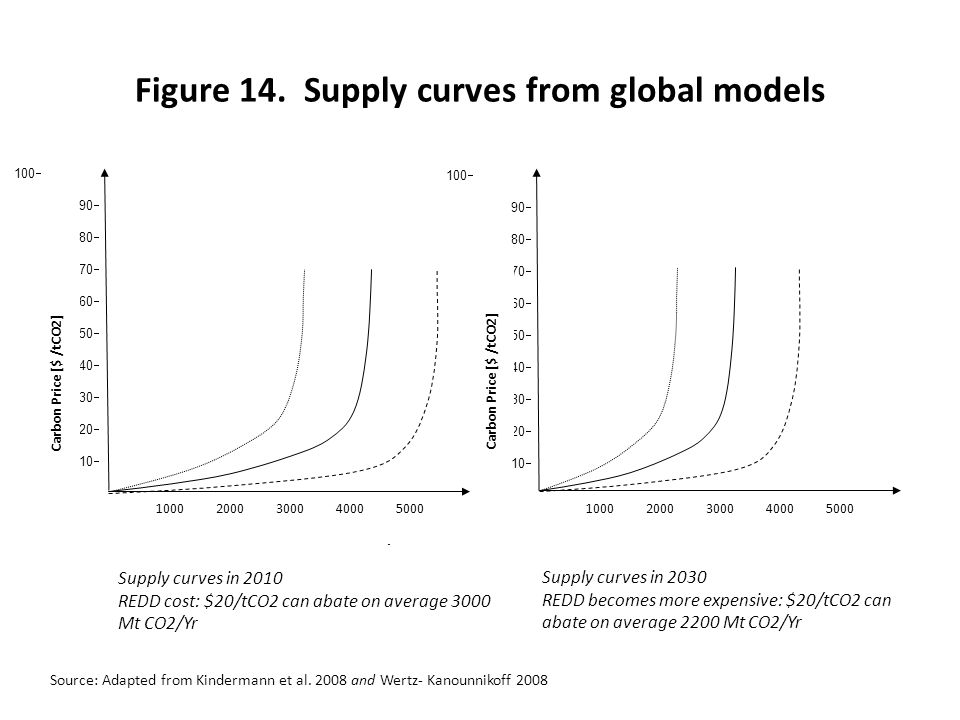 Figure 14. Supply curves from global models