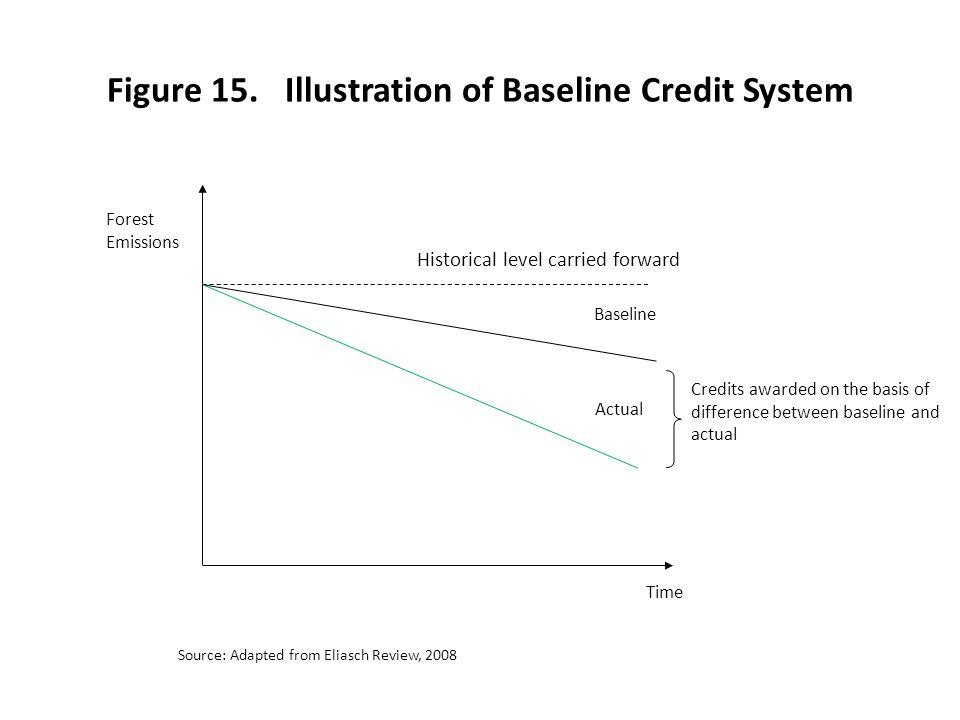 Figure 15. Illustration of Baseline Credit System