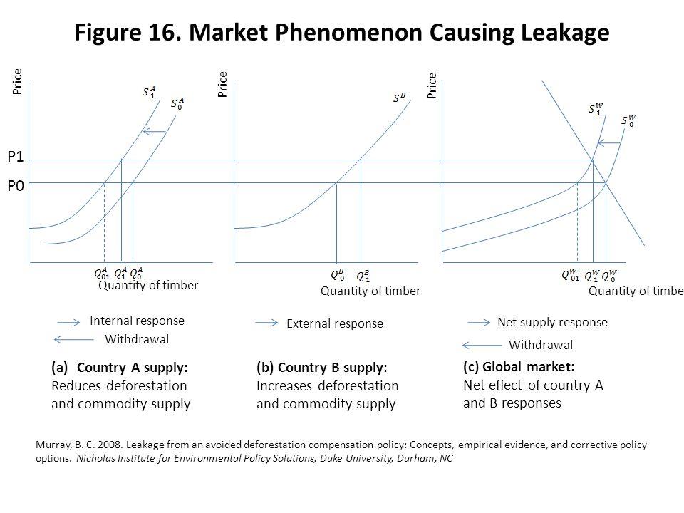 Figure 16. Market Phenomenon Causing Leakage