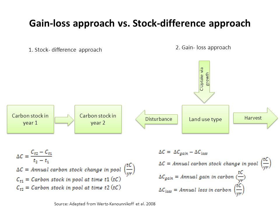 Gain-loss approach vs. Stock-difference approach