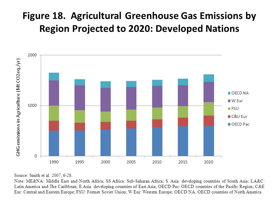 Figure 18. Agricultural Greenhouse Gas Emissions by Region Projected to 2020: Developed Nations
