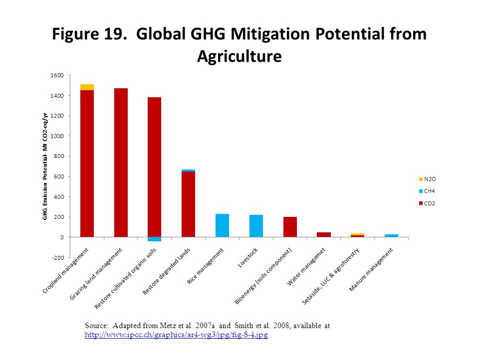Figure 19. Global GHG Mitigation Potential from Agriculture
