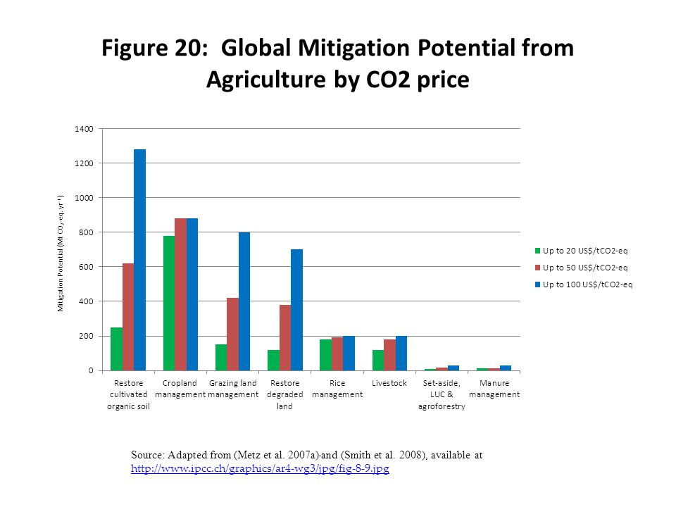 Figure 20: Global Mitigation Potential from Agriculture by CO2 price