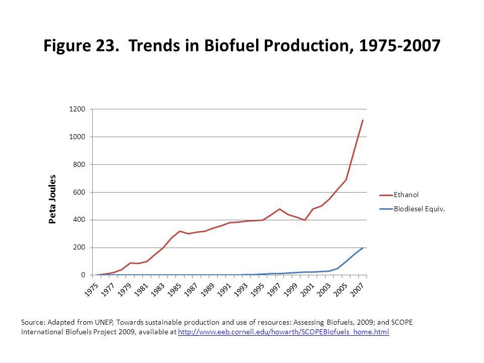 Figure 23. Trends in Biofuel Production, 1975-2007